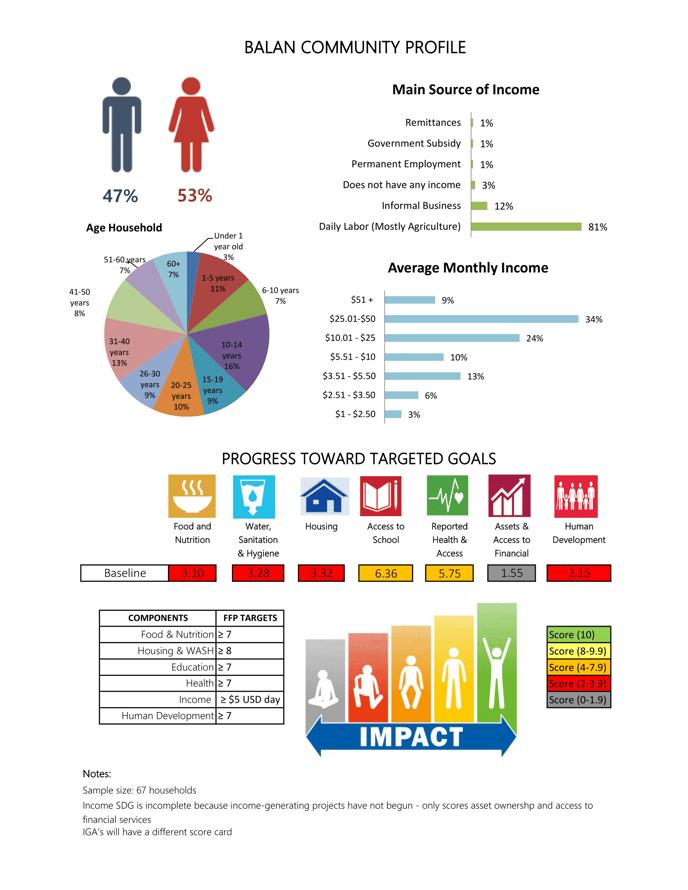 FftP Scorecard-1